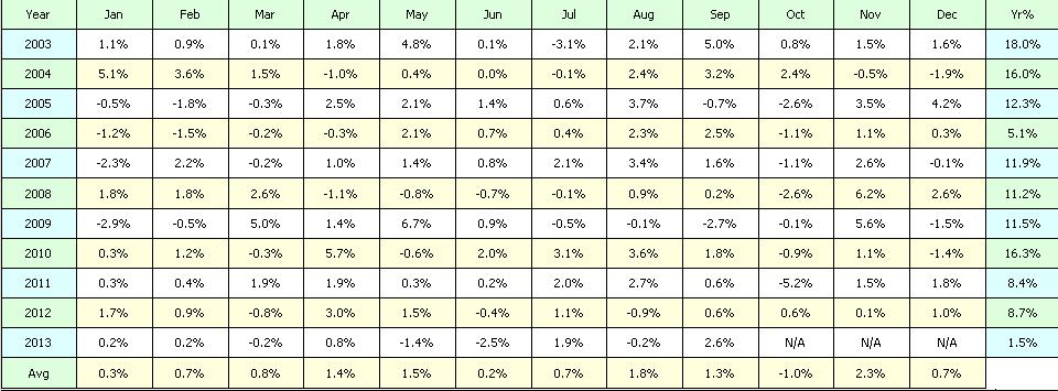resultados 2 lista 25 por mes