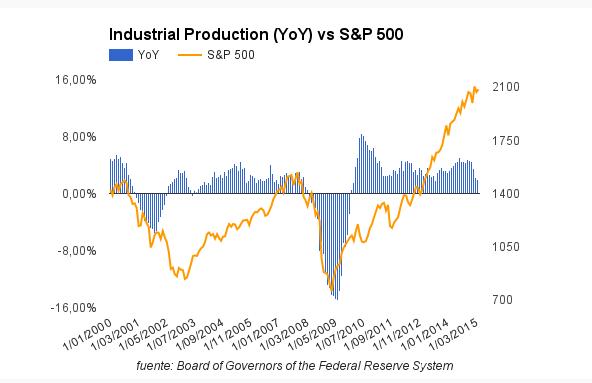 Indice-produccion-industrial
