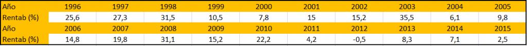 rentabilidad-anual-turning-points