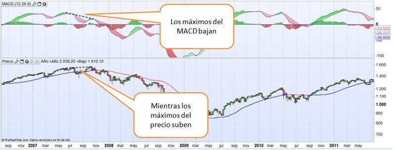 MM30-divergencias-2007