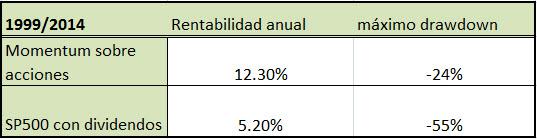 resultados-cartera-de-valores