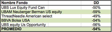 tabla2 de fondos