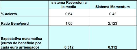 tendencial_reversion_media_