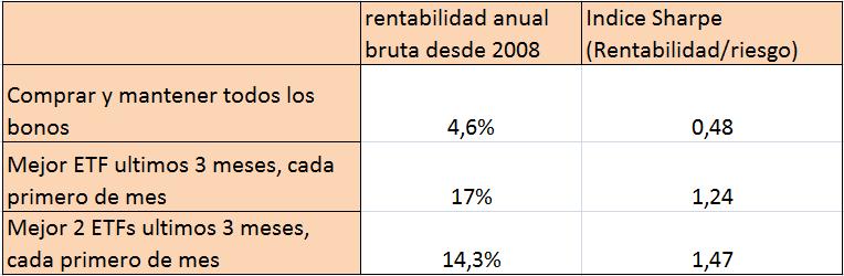 rentabilidad-bonos