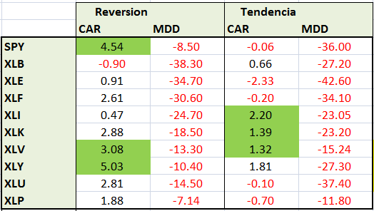resultados-mean-reversion-tendencia