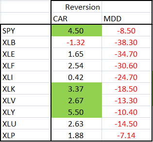 resultados-mean-reversion-tendencia_2003_2012