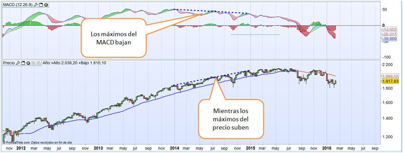 MM30-divergencias-2015