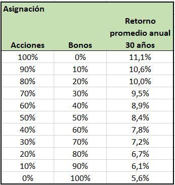 asignación de activos