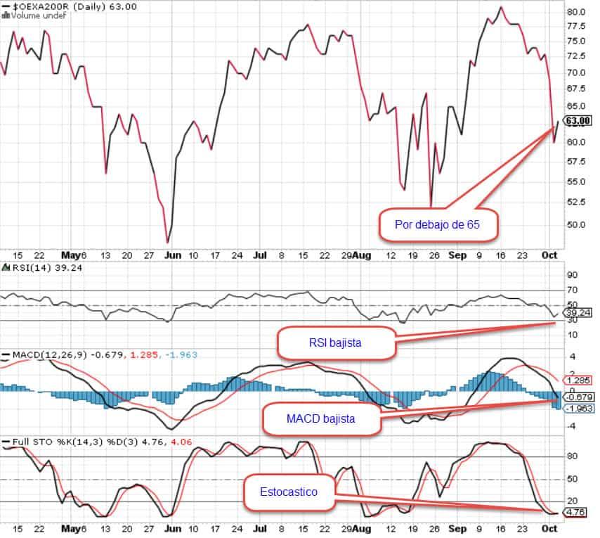 Mejor indicador del mercado