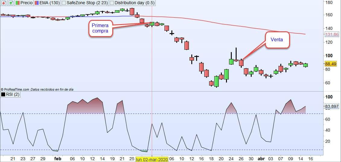 compra con volatilidad 3