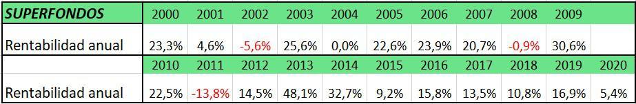 resultados anuales de superfondos