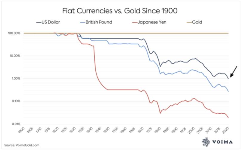 es rentable comprar oro respecto a divisas