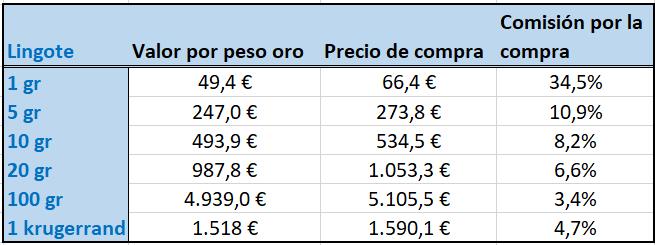 comisiones del oro rentable