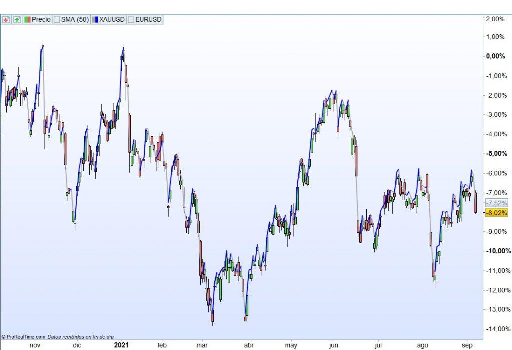 rentabilidad del oro y del GLD